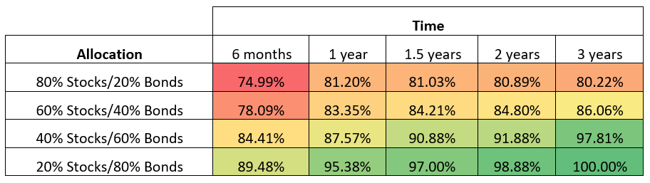 Table showing how often various allocations have positive returns over different time periods